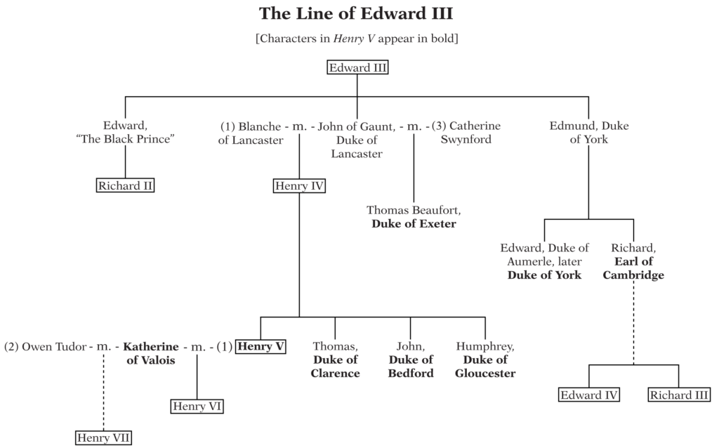 The Line of Edward III - a graphic depicting the descendants of Edward III